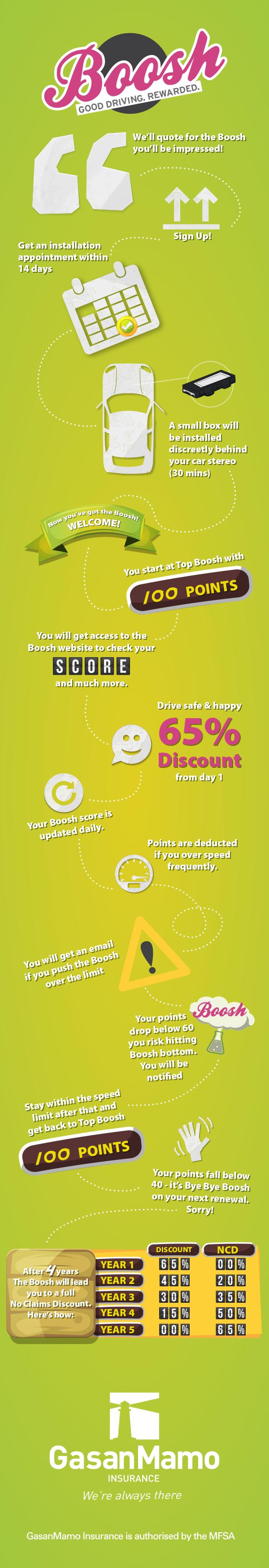 Boosh infographic